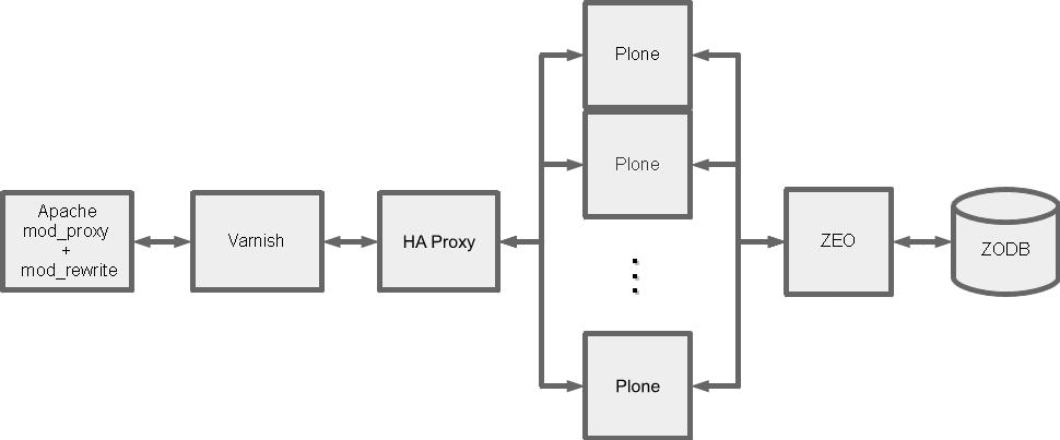 Cluster de Plone para escalar sitios de alta disponibilidad